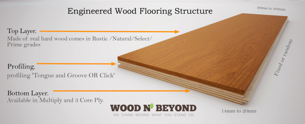 What Is An Engineered Wood Floor Wear Layer? - Wood and Beyond Bl